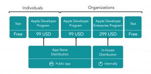how to cancel apple developer program enrollment